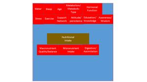 weight factors map